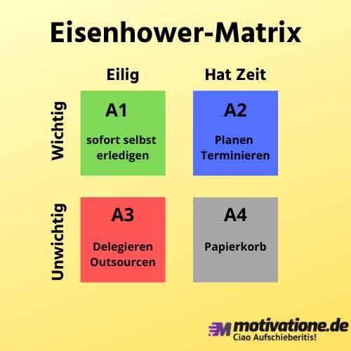 Die Eisenhower Matrix